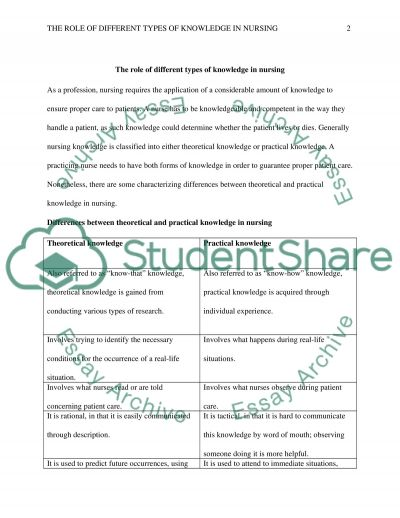 The Development and Structure of Nursing Knowledge Paper essay example