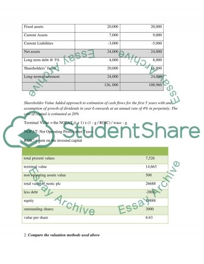 Finance and Accounting Essay essay example