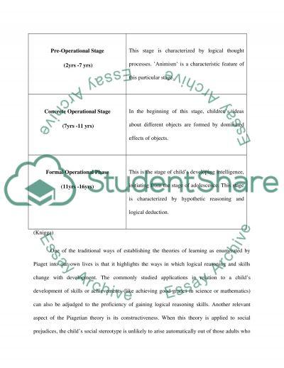 Piaget (Theorist Paper)
