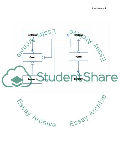 MIS assignment - Making Database Design: Conceptual Model plz..help me