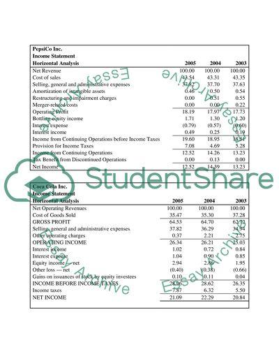 Horizontal and Vertical Financial Analysis - PepsiCo vs Coca-Cola Essay