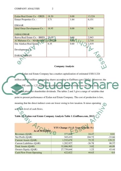 Company analysis of the Qatari Ezdan real estate company essay example