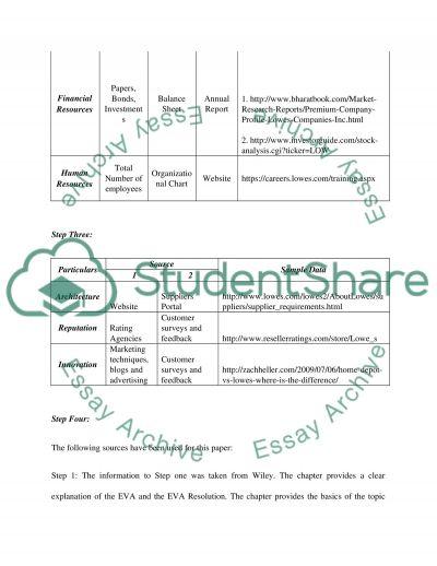 Internal Analysis and SWOT Analysis slp 03 essay example