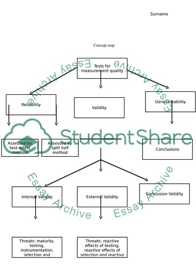 Concept Map Book.Concept Map Summary Book Report Review Example Topics And Well