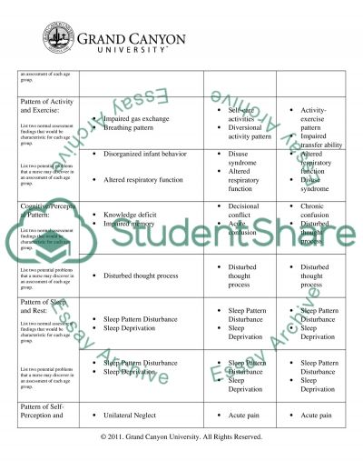 Assessment of the Child: Functional Health Pattern Analysis Worksheet