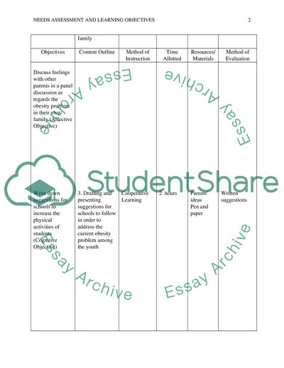 Lesson Planning: Needs Assessment Learning Objectives
