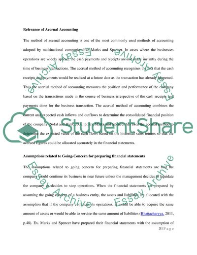 Financial essay topics