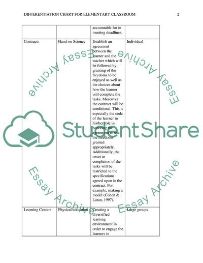 Differentiation Chart for Elementary Education Classroom