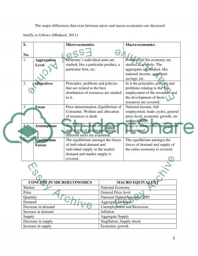 demand and supply essay college essay thesis college essay thesis gxart college essay scaffolding a ldquostrongrdquo thesis statement and grammar