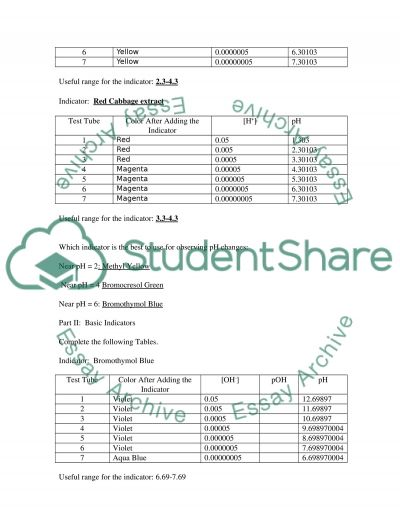 PH Indicators essay example