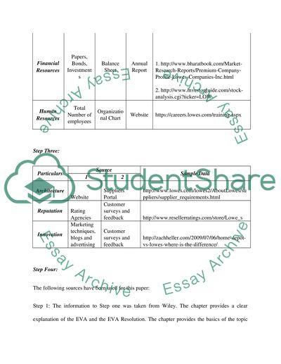 Internal Analysis and SWOT Analysis slp 03