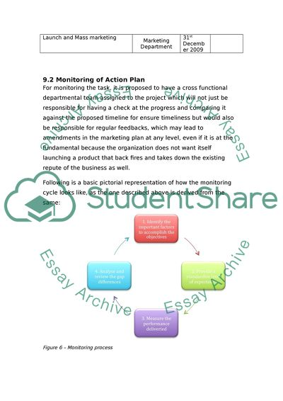 Implementation and Control for Marketing Plan Assignment